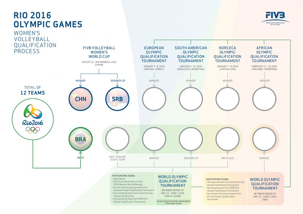 Olympic_Games_Women_Qualification