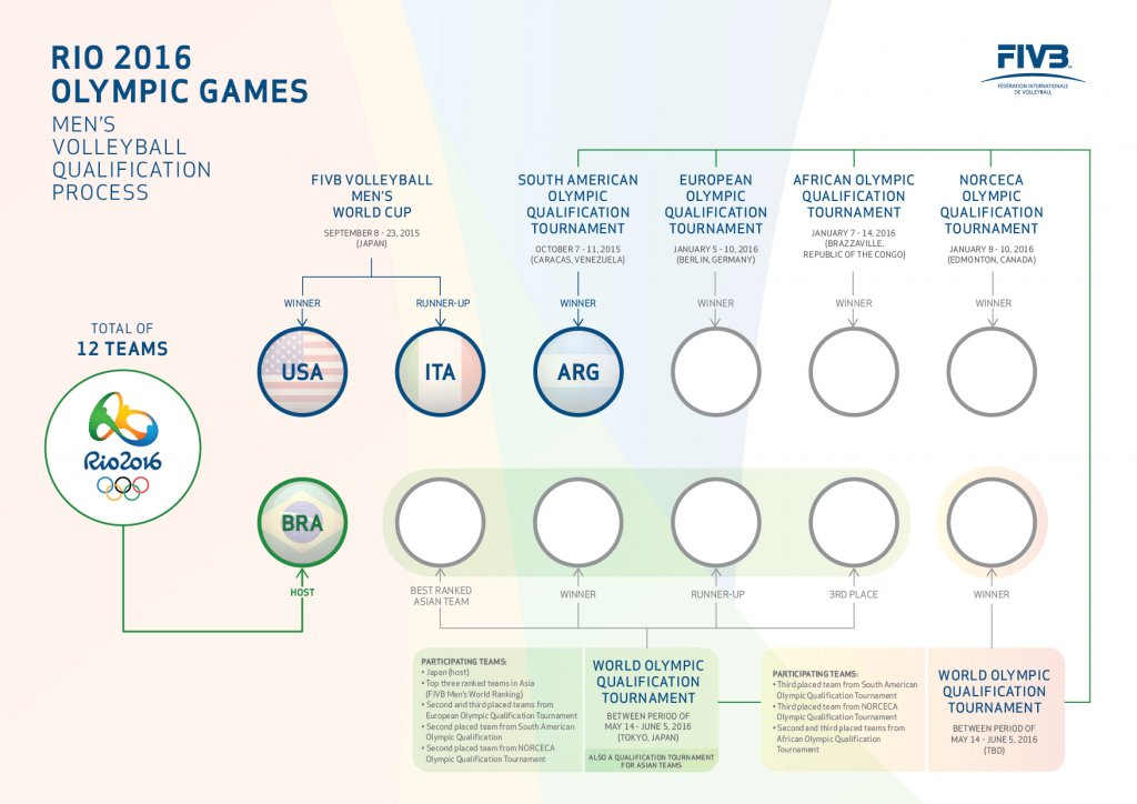 Olympic_Games_Men_Qualification