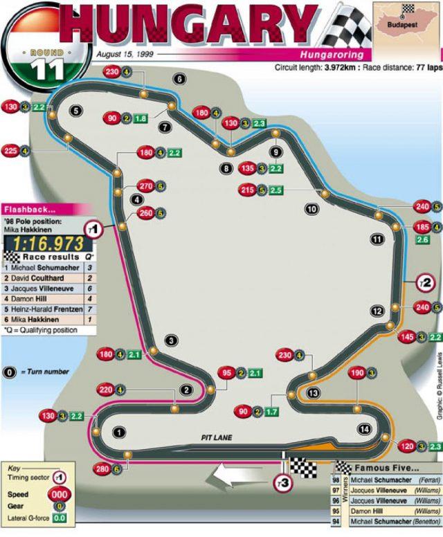 ungheria F1